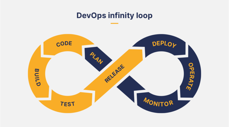 Artificial Intelligence(AI) for DevOps